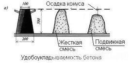 Осадка конуса бетонной смеси п4 бетон соотношение песок гравий цемент